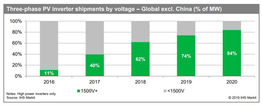 到2020年,1500伏产品将占高功率光伏逆变器出货量的84%。