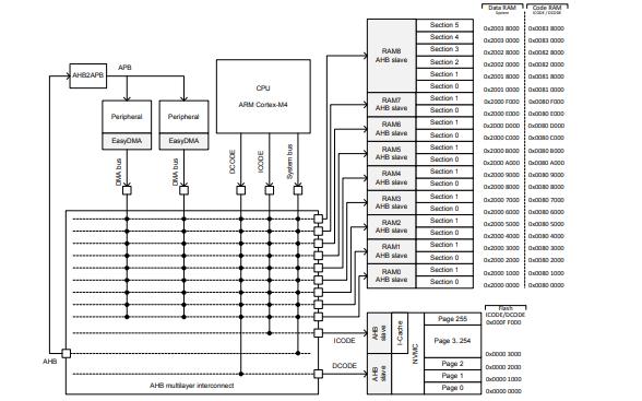 nRF52840蓝牙芯片的产品数据手册免费下载