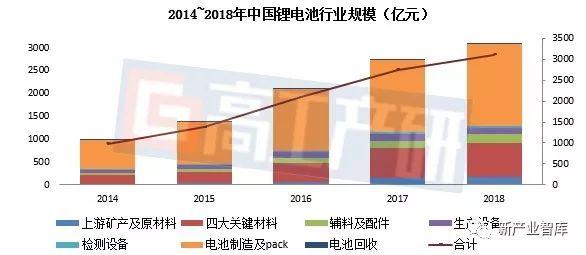 2018年中国锂电产业链市场规模突破3200亿元