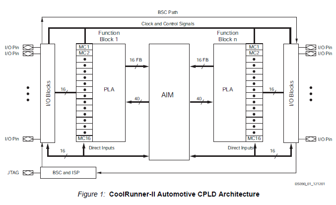 Xilinx CoolRunner-II汽车CPLD系列产品的详细资料说明