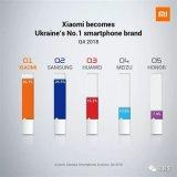 小米手机在欧洲市场表现抢眼 领先三星26.5%