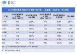 IDC发布的手机季度跟踪报告显示,中国智能手机市场出货量约1.03亿台