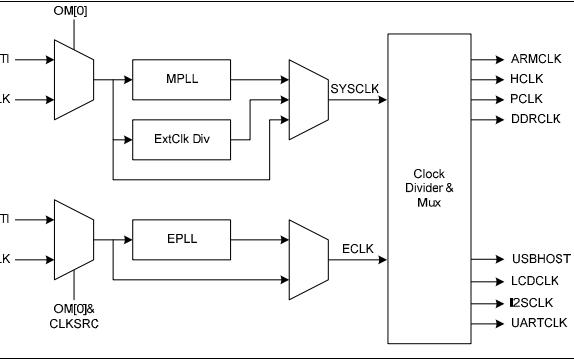 S3C2416X 16和32位RISC微处理器的数据手册免费下载