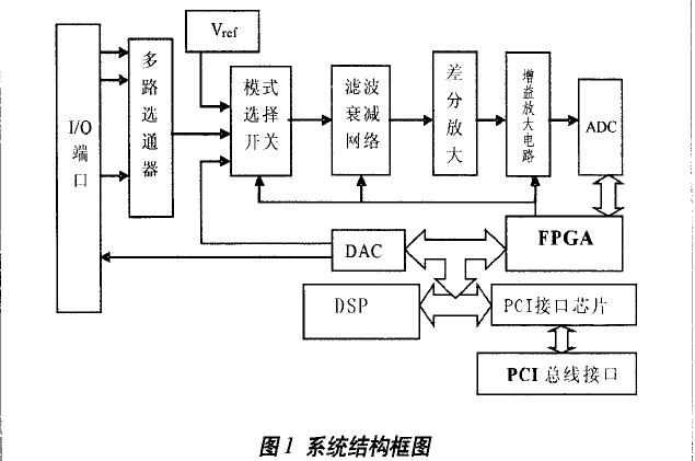 如何使用DSP和FPGA进行高精度数据采集卡的设计资料说明