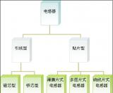 探究电感器的基本原理及发展衍变