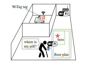 如何使用普通WiFi本地化低功耗Backscaer标签资料说明