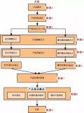嵌入式产品开发流程详细分析
