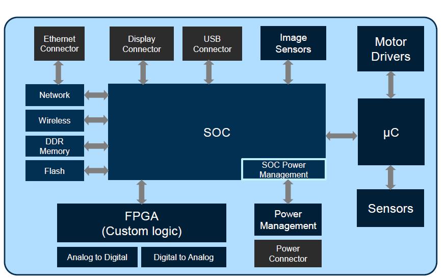 Zynq-7000所有可编程SOC模块的详细资料介绍