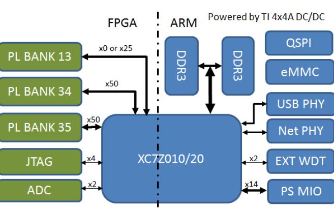 MYD-C7Z010和MYD-C7Z020开发板的产品用户手册免费下载