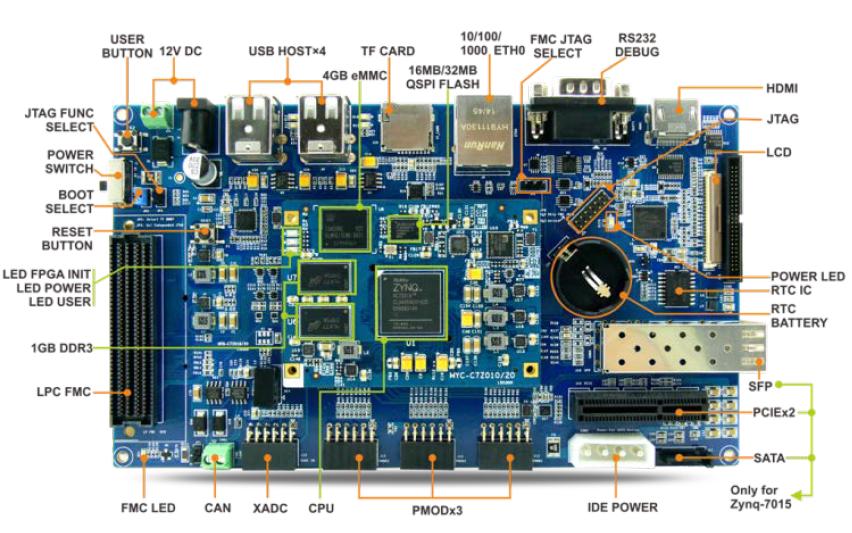 MYC-C7Z010和MYC-C7Z020开发板的CPU模块资料免费下载