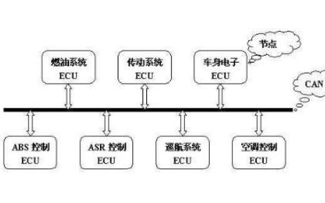 电动汽车CAN总线通用协议的应用资料研究