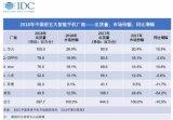 华为2018出货量近乎三倍于苹果 称霸中国市场