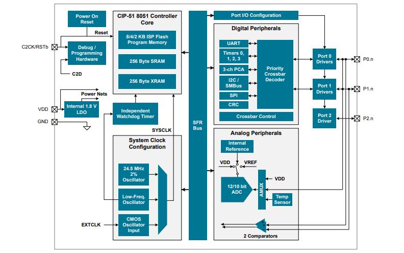 EFM8BB1 8位微控制器的数据手册免费下载