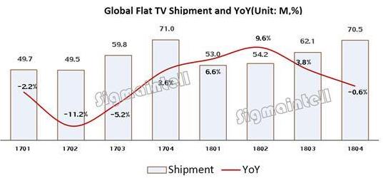 2018年全球TV出货量为2.398亿台 呈现出高开低走的局面
