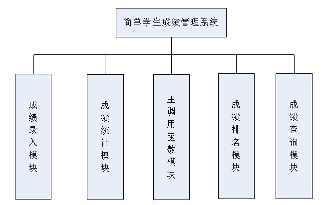 数据库教程之简单学生成绩管理系统开发实例资料说明