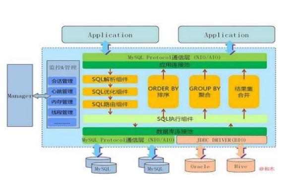 数据库教程之在线玩具商城的设计和实现资料说明