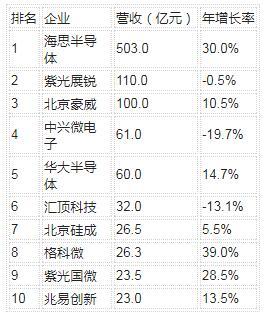中国IC设计企业排名TOP10