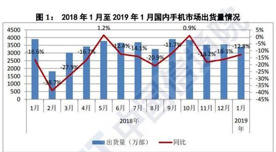 2019年国内手机市场总体情况分析