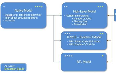 DSP开发流程为何类似于软件工程师使用的开发流程