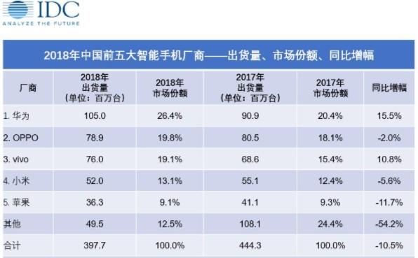 华为2018全年智能手机的出货量是苹果的近三倍