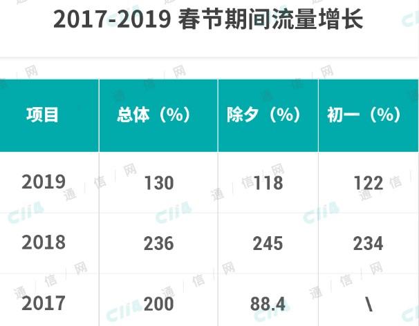 2019年的全年运营商的总体营收情况趋势分析