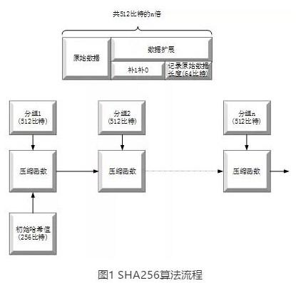 区块链的密码算法详细分析