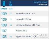 三星GalaxyS10Plus相机评分与华为Mate20Pro持平 并列目前全球手机相机榜第一