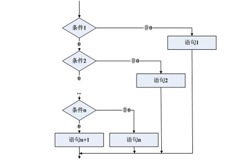 C语言教程之使用选择结构设计C语言程序的资料说明