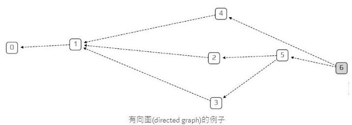 基于一种特殊的有向图Tangle介绍