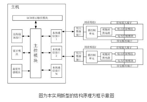 单表多用户模块化智能电表系统的原理及设计