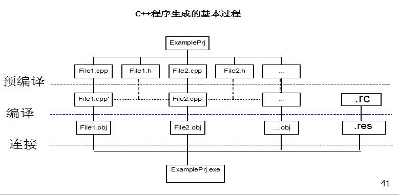 C++程序设计教程之从c到c++的发展资料说明