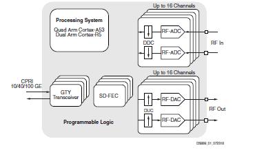 Zynq UltraScale Rfsoc数据手册的详细资料概述