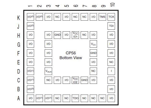 XC2C32A CoolRunner-II CPLD的数据手册免费下载
