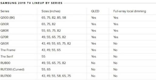 2019年所有三星智能电视都将支持iTunes 大屏幕才是王道