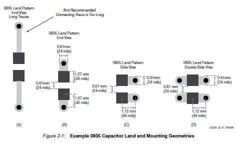 spartan-6 FPGA PCB设计和引脚规划指南