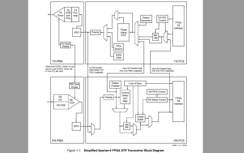 如何在spartan-6 FPGA中使用GTP收发器的详细资料说明