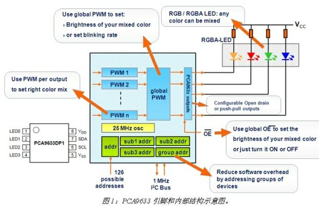 基于PCA9633四路LED驱动器的内部结构及驱...