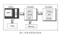一款基于DSP内核处理器的FPGA验证实现设计