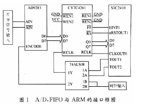 如何采用FIFO存储器实现A/D转换器与ARM的接口设计