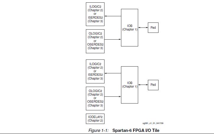 spartan-6 FPGA中可用的输入输出特性和逻辑资源资料免费下载