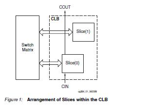 spartan-6 FPGA可配置逻辑块的用户指南资料免费下载