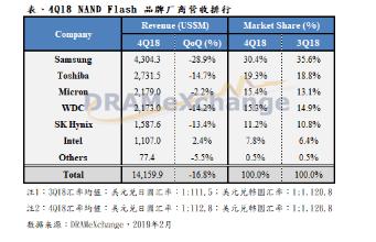 因2018年第四季总体经济不确定性提高 NAND Flash大厂营收持续走跌
