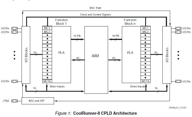 CoolRunner II CPLD系列的数据手册免费下载