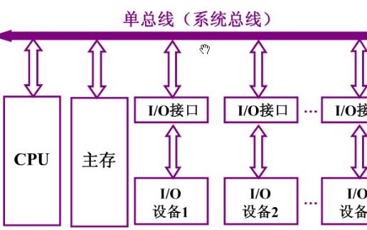 总线的分类与概念详解
