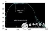 光模块产品中MT及MPO连接器Core Dip指...