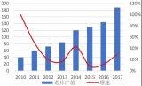 小心!LED芯片市场不容乐观,衰退趋势难挡?