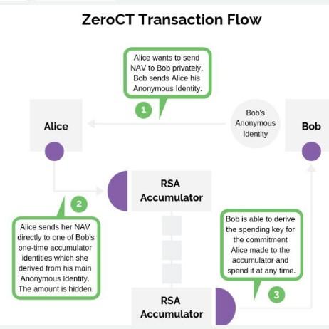 基于Zerocoin协议将如何解决现有私有事务协议所识别的问题
