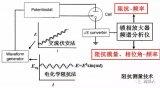 电池测试之电化学阻抗谱的详细资料简介