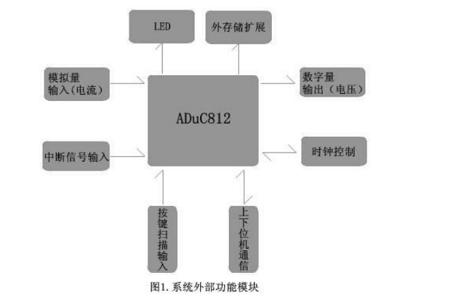 ADuC812单片机高级开发板应用软件开发的详细资料说明