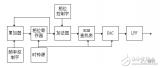基于FPGA实现频率和可调相位的DDS
